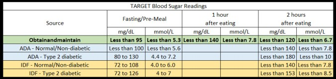target-blood-sugar-ranges