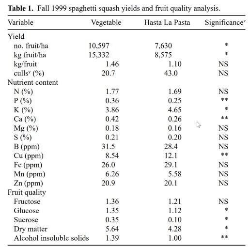 orangetti versus vegetable squash nutrients